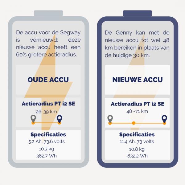 Segway-infographic-nieuwe-accu
